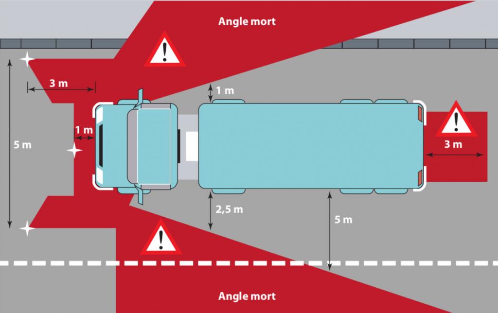 قرارگیری در نقاط کور ماشین های سنگین - گواهینامه پلاس عادت های اشتباه رانندگی